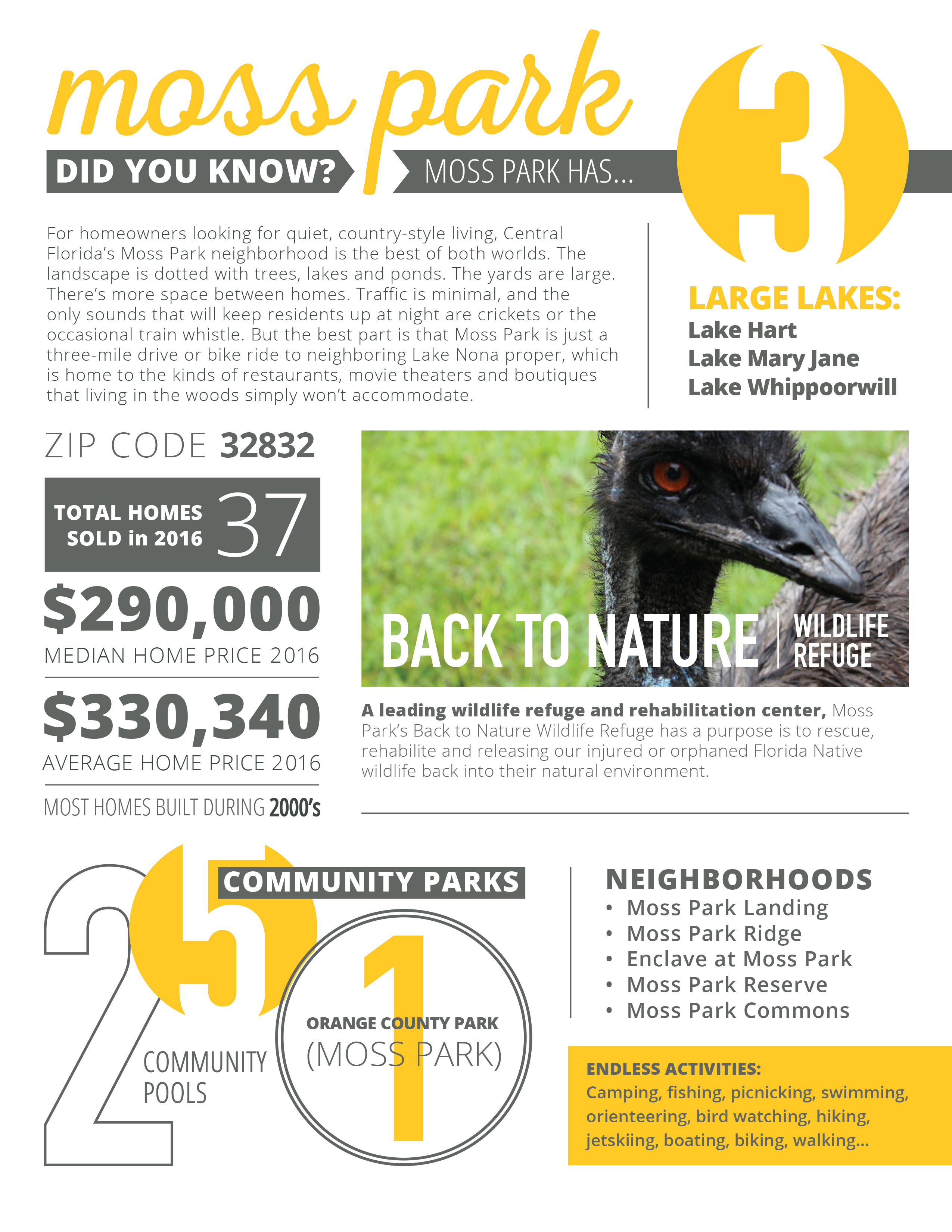 Infographic Moss Park Lake Nona